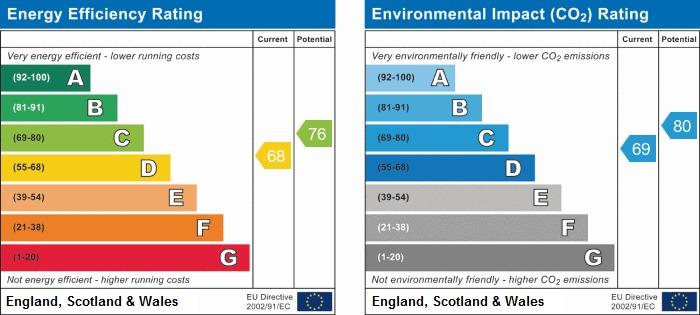 EPC Graph for Darlington Street East, Wigan