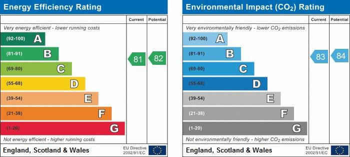 EPC Graph for Kidd Close, Wigan