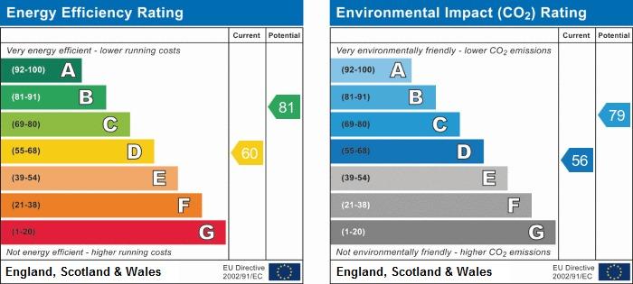 EPC Graph for Dumbarton Green, Wigan