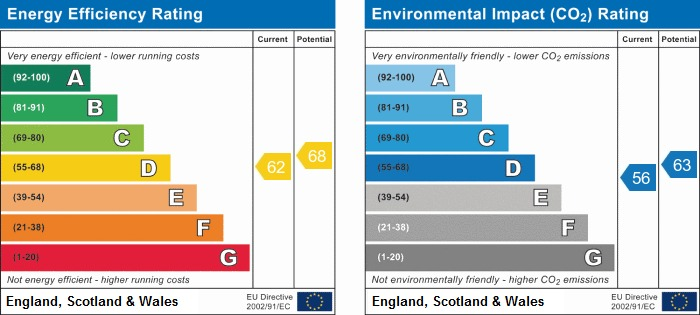 EPC Graph for 3 The Copse Orrell WN5 8HL