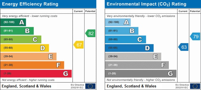 EPC Graph for Bramble Grove, Worsley Hall