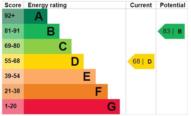 EPC Graph for Cherwell Close, Aspull