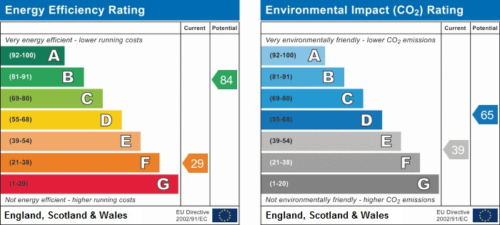 EPC Graph for Silverdale Road, Orrell
