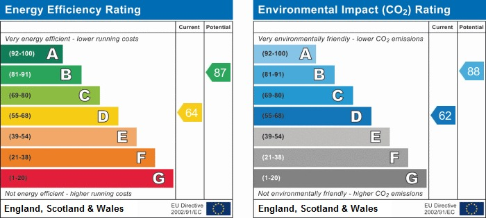 EPC Graph for Derwent Road, Wigan
