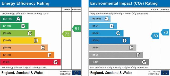 EPC Graph for Reepham Close, Winstanley