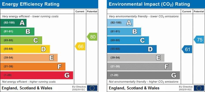 EPC Graph for Edinburgh Close, Ince