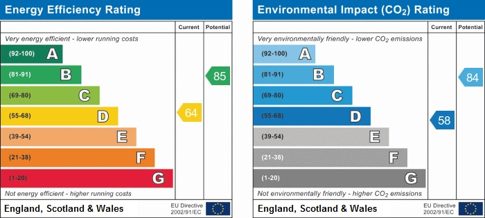 EPC Graph for Bentham Road, Standish