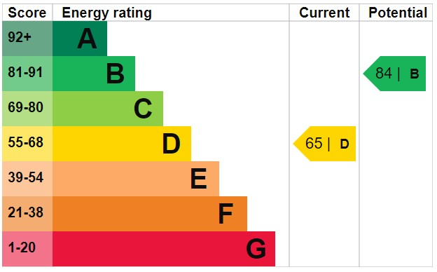 EPC Graph for Ratcliffe Road, Wigan