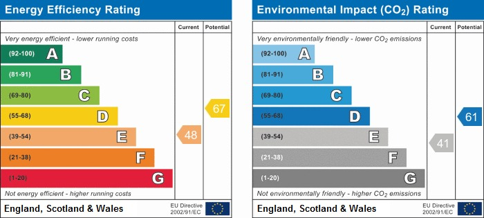 EPC Graph for Woodview, Shevington