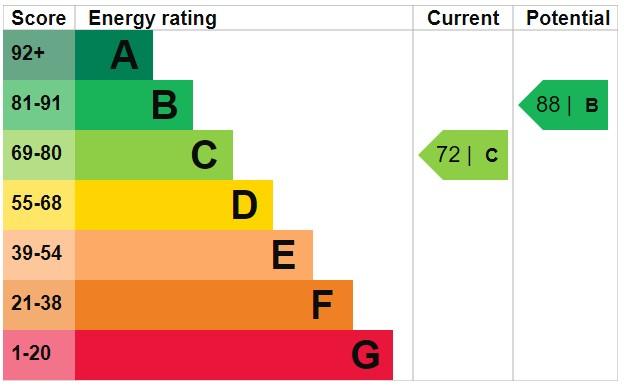 EPC Graph for Fairhurst Drive, Parbold