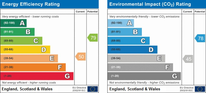 EPC Graph for Moore Street East, Whelley