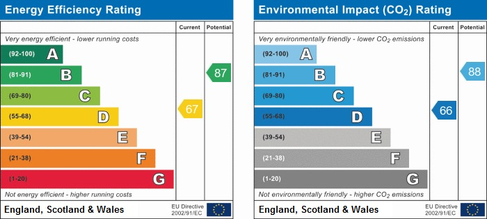 EPC Graph for Windermere Street, Whelley