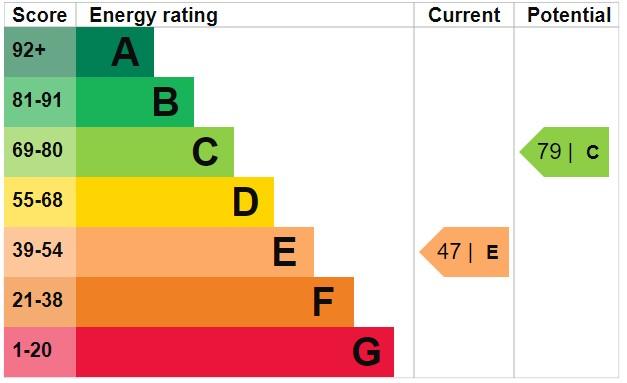 EPC Graph for Kilburn Road, Orrell