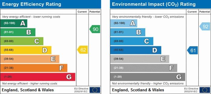 EPC Graph for Knightscliffe Crescent, Shevington