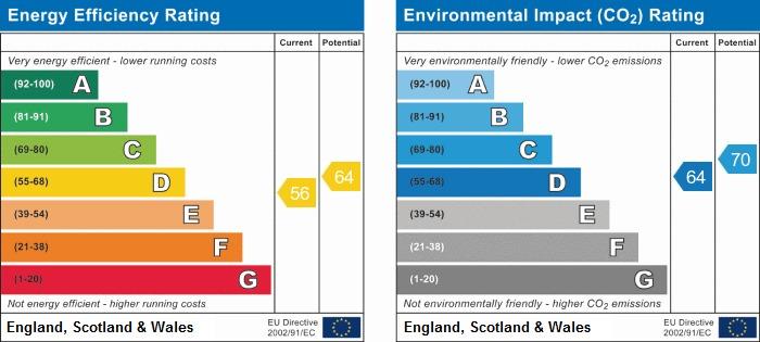 EPC Graph for Tansley Square, Wigan