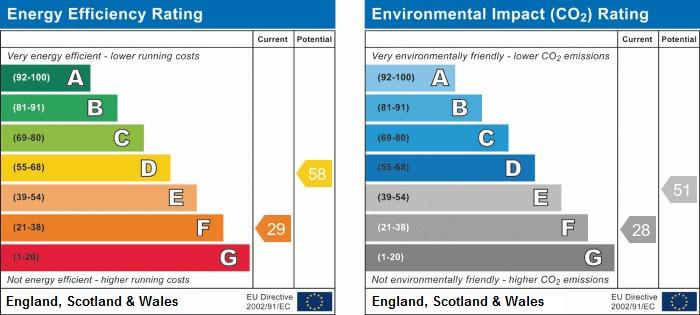 EPC Graph for Ravencrag, Hall Lane, Wrightington