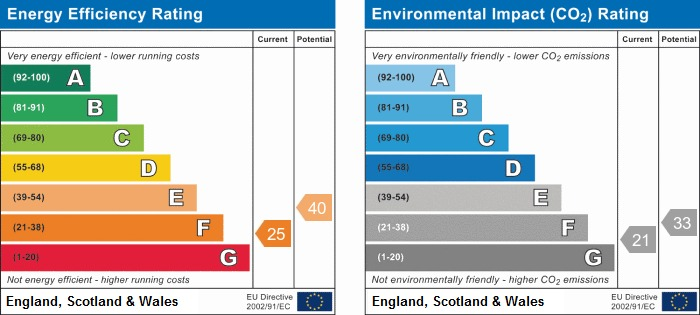 EPC Graph for Copyhold Farm, Carr House Lane, Wigan