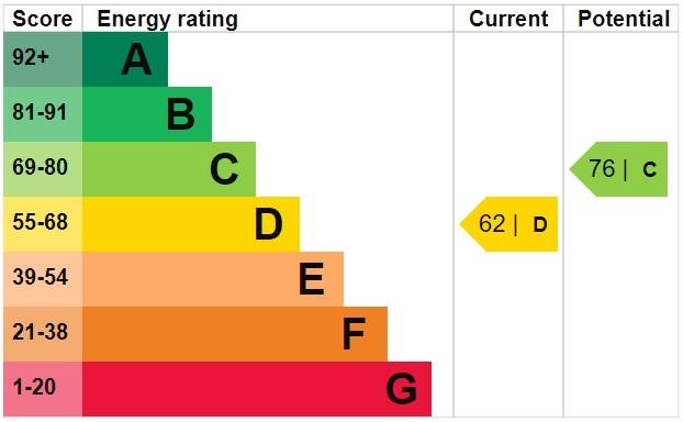 EPC Graph for School Brow, Billinge
