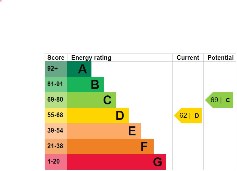 EPC Graph for Orchid Close, Upholland