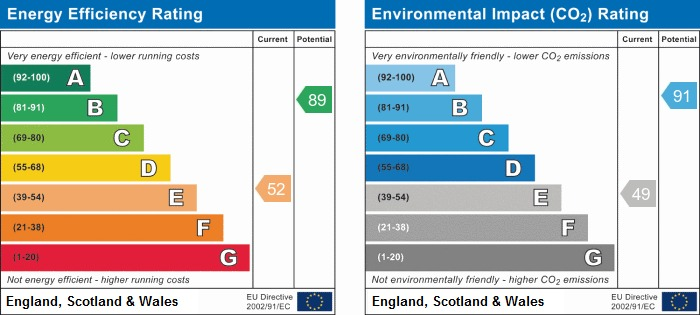 EPC Graph for Longbrook, Shevington