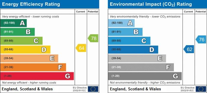 EPC Graph for Pemberton Road, Winstanley