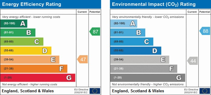 EPC Graph for Coach House Drive, Shevington
