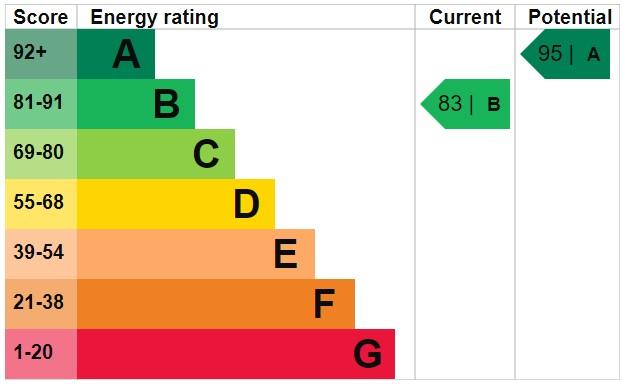 EPC Graph for Otters Croft, Shevington