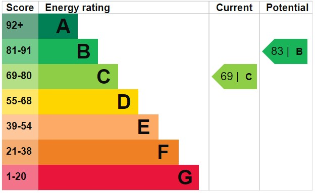 EPC Graph for Delphside Road, Orrell