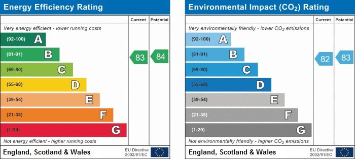 EPC Graph for Thornhill Gardens, Standish