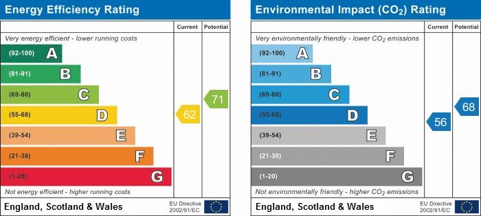 EPC Graph for Pendle Gardens, Warrington