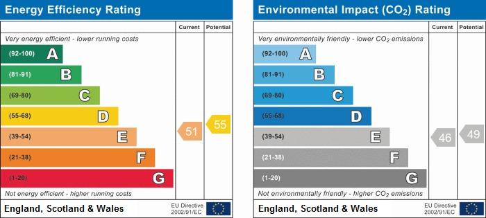 EPC Graph for Wingates Road, Wigan