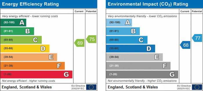 EPC Graph for Sandstone Road, Winstanley