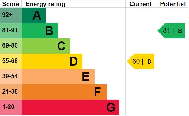 EPC Graph for Redcliffe Close, Portishead