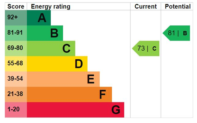 EPC Graph for Briary Road, Portishead