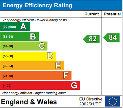 EPC Graph for Lower Queens Road, Clevedon