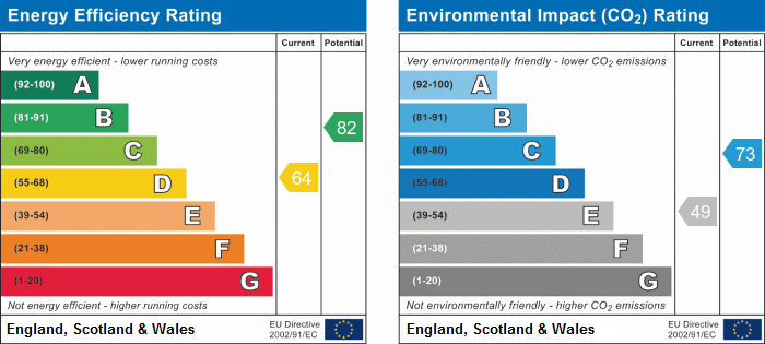 EPC Graph for 1 Bedroom First Floor Flat with Parking & Communal Garden, St Martins, Tunbridge Wells