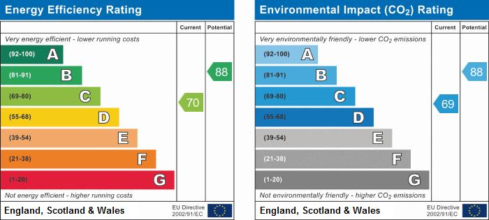 EPC Graph for 2 Bedroom End of Terrace House with Parking, Garden & Development Potential, Skeynes Road, Edenbridge