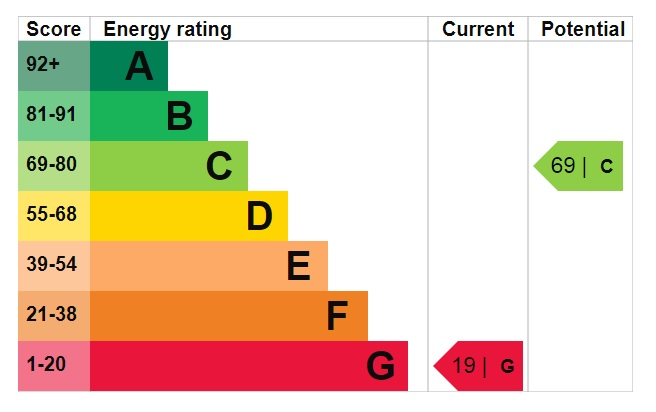 EPC Graph for Moat Lane, Welbourn, Lincoln