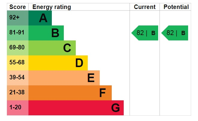 EPC Graph for Owls End, Welton, Lincoln