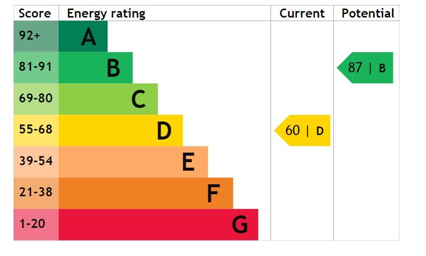 EPC Graph for Ash Close, Doddington Park, Lincoln