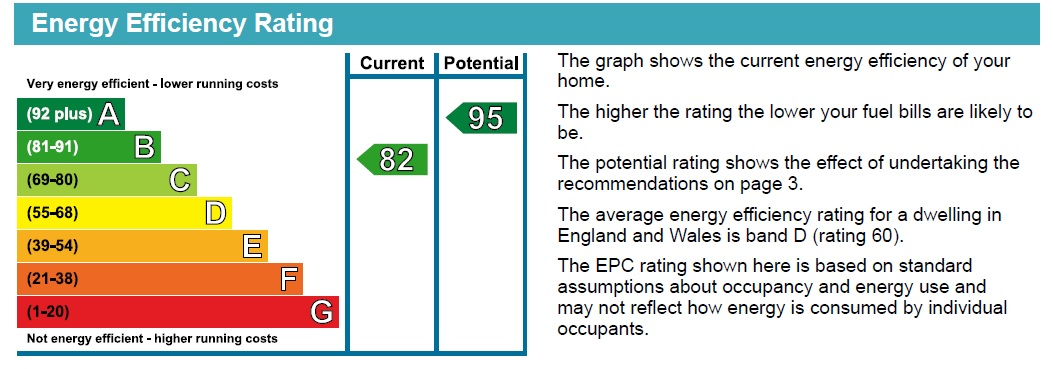 EPC Graph for Westbrooke Road, Lincoln