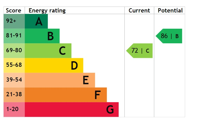 EPC Graph for Rooks Close, Saxilby, Lincoln