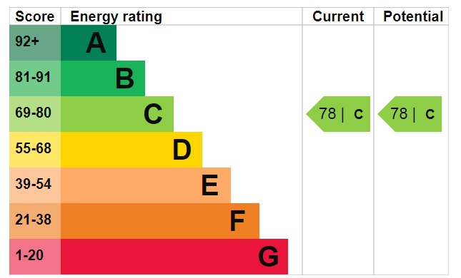 EPC Graph for Howe Court, Carlton Boulevard, Lincoln