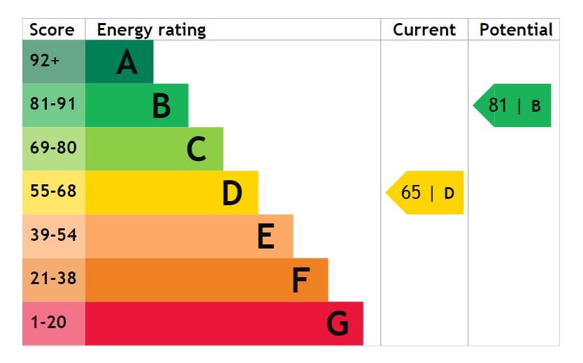 EPC Graph for Hobart Close, Waddington, Lincoln