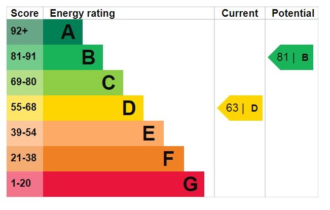 EPC Graph for Shearwater Road, Skellingthorpe Road, Lincoln