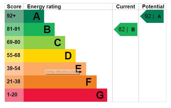 EPC Graph for Wolsey Way, Minster Fields, Lincoln