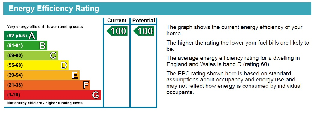 EPC Graph for Lime Crescent, North Greetwell, Lincoln