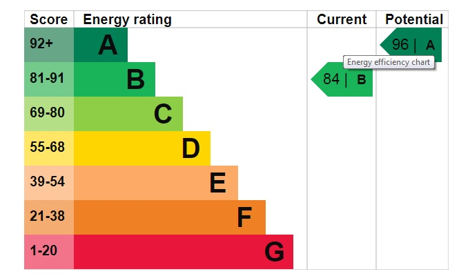 EPC Graph for Acorn Drive, South Hykeham, Lincoln