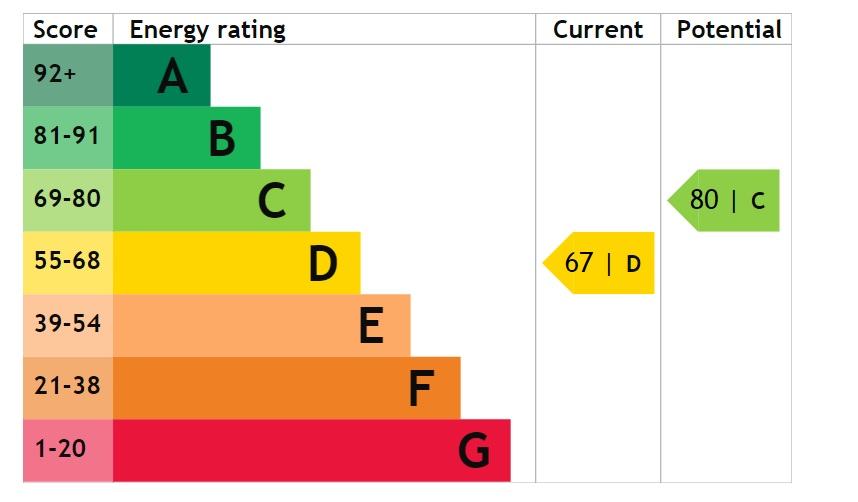 EPC Graph for Ryland Gardens, Welton, Lincoln