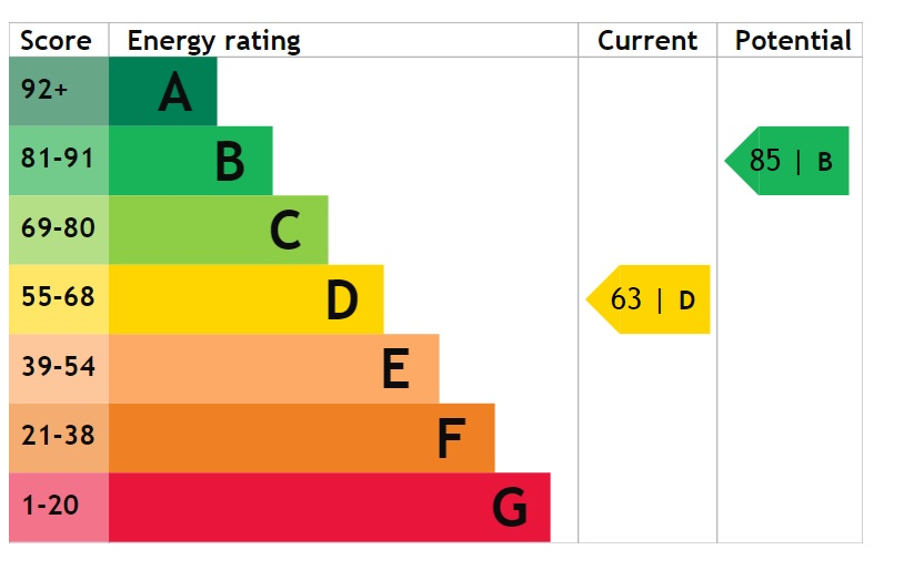 EPC Graph for Yarborough Terrace, Lincoln